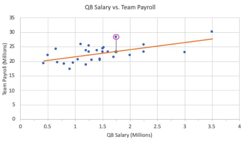 Residual of Dallas Cowboys' Data
