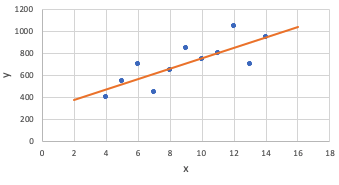 Graph with Best-Fit Line