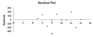 Explanatory vs. Residual