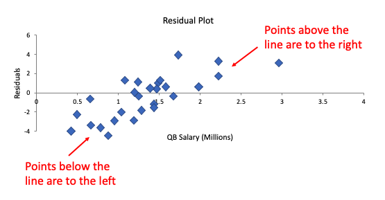 Residual Without Random Scatter