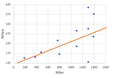 Bad Example of Best-Fit Line on Scatterplot