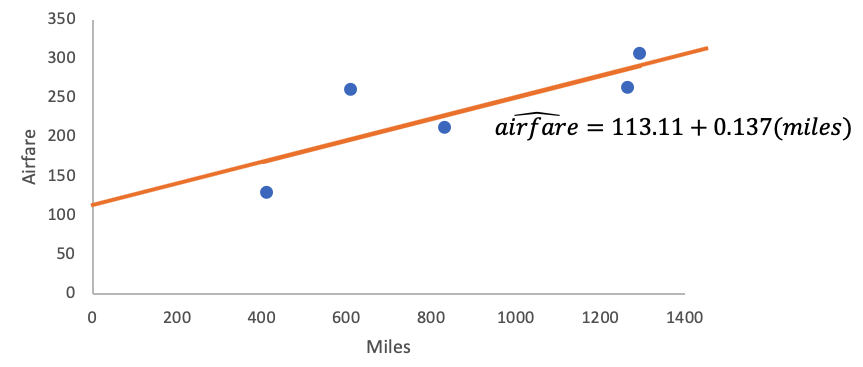 Least-Squares Line for Airfare vs. Miles Scatterplot