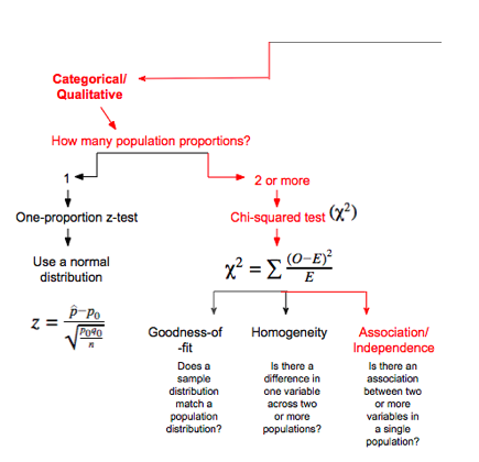 Chi-Squared Test for Association and Independence