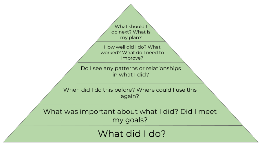 A pyramid depicting Tolisano's reflection questions from bottom up: 1. What did I do? 2. What was important about what I did? Did I meet my goals? 3. When did I do this before? Where could I use this again? 4. Do I see any patterns or relationships in what I did? 5. How well did I do? What worked? What do I need to improve? 6. What should I do next? What is my plan?
