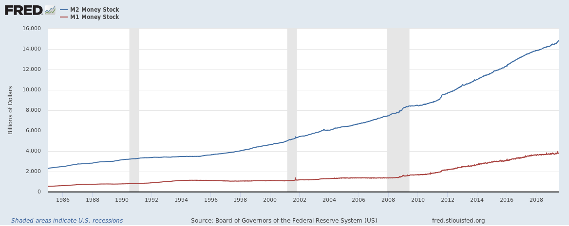 M1 and M2 Money Supply Graph