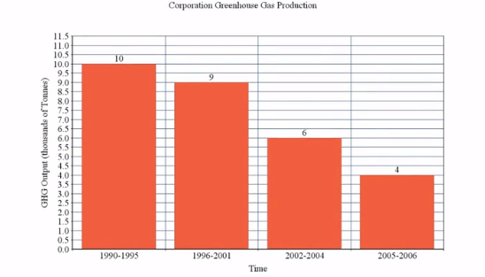Biased Greenhouse Gas Graph