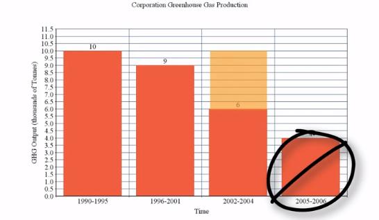 Unbiased Greenhouse Gas Graph