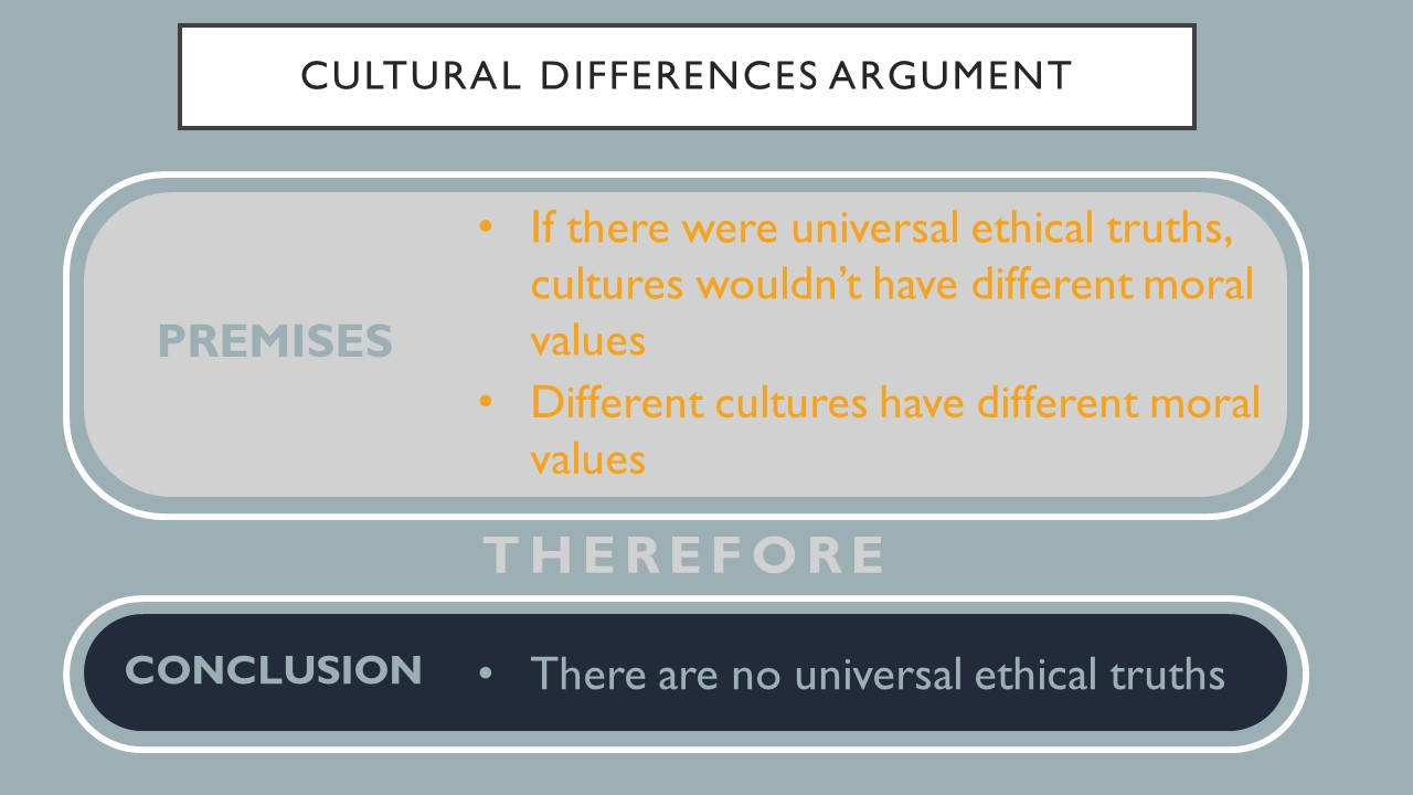 Premises: If there were universal ethical truths, cultures wouldn't have different moral values.  Different cultures have different moral values.  Therefore, the conclusion is there are no universal ethical truths.