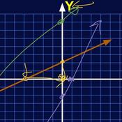 Graphing a Linear Equation with Intercepts