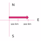 Vectors & The Coordinate System
