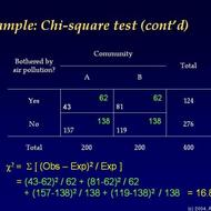 Chi-Square Test for Goodness-of-Fit