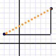 Distance Between Two Points on a Coordinate Plane