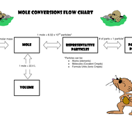 Mole Conversions: Dimensional Analysis