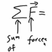 Finding Net Force