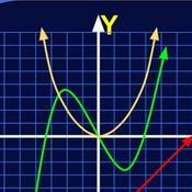 Cubic and Quadratic Functions