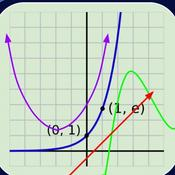 Exponential Functions are nonlinear