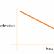 Mass & Acceleration