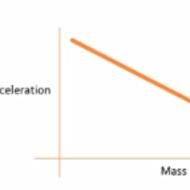 Mass & Acceleration