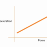 Force & Acceleration