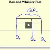 Box-and-Whisker Plot