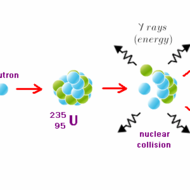 Ch 10.4 Fission and Fusion
