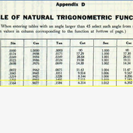Trigonometric Function Tables