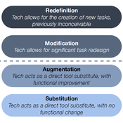 SAMR in the classroom