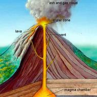 Ch 22.6 Volcanoes