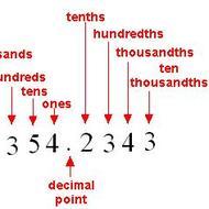 Math 6 Lesson 1.2: Reading & Writing Decimals