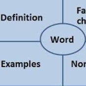 Understanding and Developing Vocabulary