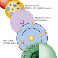 Ch 4.3 Modern Atomic Theory