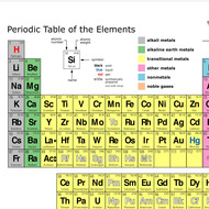 Ch 5 2 The Modern Periodic Table Tutorial Sophia Learning