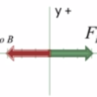 Newton's Third Law of Motion Stated Graphically