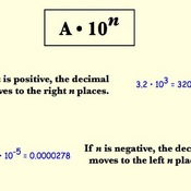 From Scientific Notation to Standard Form
