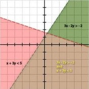 Graphing Systems of Linear Inequalities (3.3)