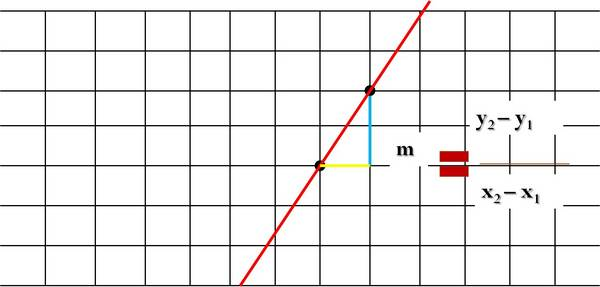 Finding the Slope When Given 2 Points