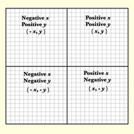 Positive and Negative Coordinates