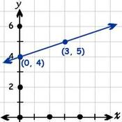 Writing a Linear Equation Given It's Graph