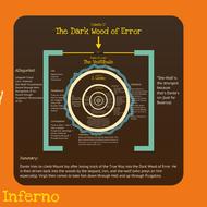 Dante's Inferno: Intro