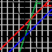 Ma2 - Räta linjens ekvation - k och m-värde