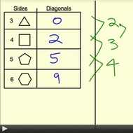 Diagonals in Regular Polyons