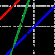 Ma2 - Proportionalitet och räta linjer