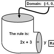 Lesson 1-1 Relations, Domain, & Range