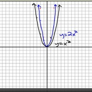 Graphing Dilations of Parabolas
