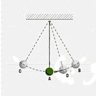 Zakon održanja mehaničke energije.
