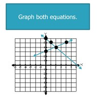 Systems of Equations: Solving by Graphing