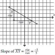 1.2 Slope (due Thurs 8/29)