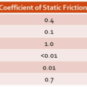 Common Coefficients of Static Friction