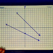 Determining the Y Intercept from a Graph