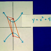 Introduction to Hyperbolas